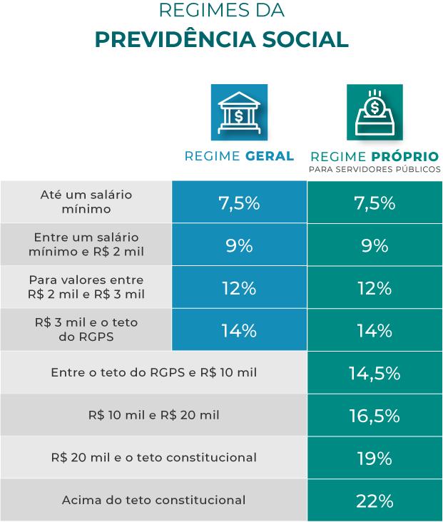 Tipos de regime da Previdência Social e suas alíquotas