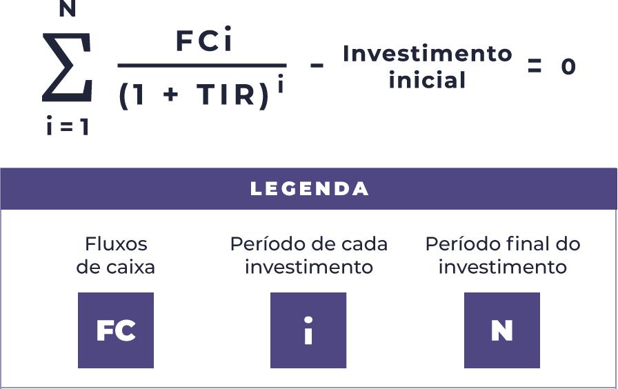 fórmula de cálculo TIR