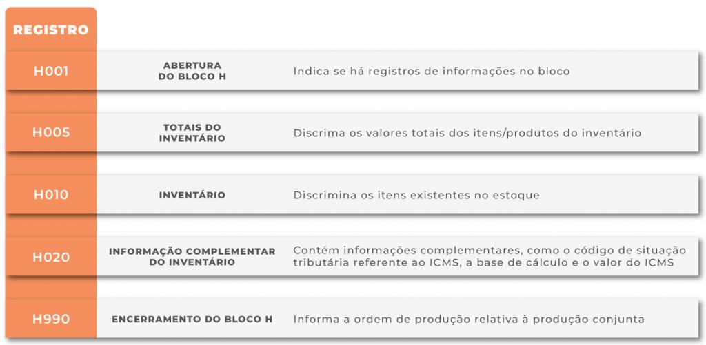 Registros do Bloco H