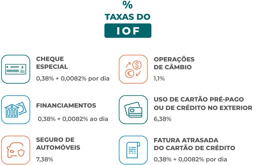 Alíquotas do IOF